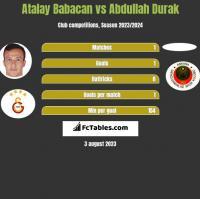 Atalay Babacan vs Abdullah Durak h2h player stats