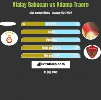 Atalay Babacan vs Adama Traore h2h player stats