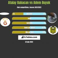 Atalay Babacan vs Adem Buyuk h2h player stats