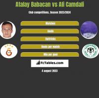 Atalay Babacan vs Ali Camdali h2h player stats