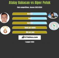 Atalay Babacan vs Alper Potuk h2h player stats