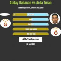 Atalay Babacan vs Arda Turan h2h player stats