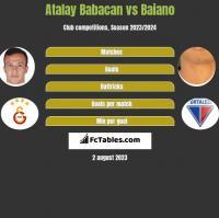 Atalay Babacan vs Baiano h2h player stats