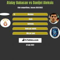 Atalay Babacan vs Danijel Aleksić h2h player stats