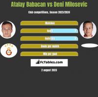 Atalay Babacan vs Deni Milosevic h2h player stats