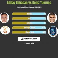 Atalay Babacan vs Deniz Tueruec h2h player stats