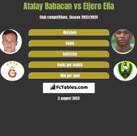 Atalay Babacan vs Eljero Elia h2h player stats