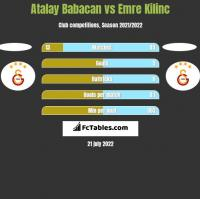 Atalay Babacan vs Emre Kilinc h2h player stats