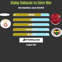 Atalay Babacan vs Emre Mor h2h player stats