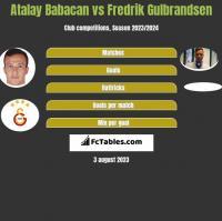 Atalay Babacan vs Fredrik Gulbrandsen h2h player stats
