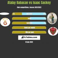 Atalay Babacan vs Isaac Sackey h2h player stats