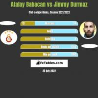 Atalay Babacan vs Jimmy Durmaz h2h player stats