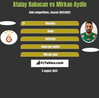 Atalay Babacan vs Mirkan Aydin h2h player stats