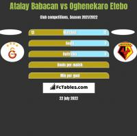 Atalay Babacan vs Oghenekaro Etebo h2h player stats