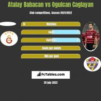 Atalay Babacan vs Ogulcan Caglayan h2h player stats
