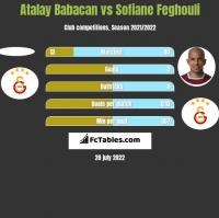 Atalay Babacan vs Sofiane Feghouli h2h player stats