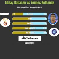 Atalay Babacan vs Younes Belhanda h2h player stats
