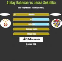 Atalay Babacan vs Jesse Sekidika h2h player stats