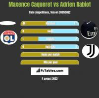 Maxence Caqueret vs Adrien Rabiot h2h player stats