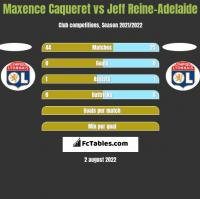 Maxence Caqueret vs Jeff Reine-Adelaide h2h player stats