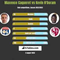 Maxence Caqueret vs Kevin N'Doram h2h player stats