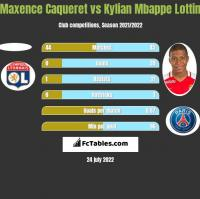 Maxence Caqueret vs Kylian Mbappe Lottin h2h player stats