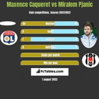 Maxence Caqueret vs Miralem Pjanic h2h player stats