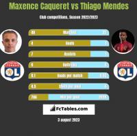 Maxence Caqueret vs Thiago Mendes h2h player stats