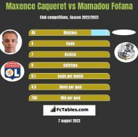 Maxence Caqueret vs Mamadou Fofana h2h player stats