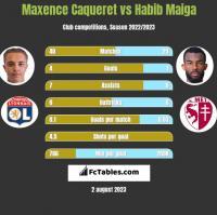 Maxence Caqueret vs Habib Maiga h2h player stats