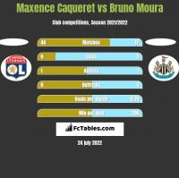 Maxence Caqueret vs Bruno Moura h2h player stats
