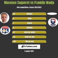 Maxence Caqueret vs Franklin Wadja h2h player stats