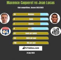Maxence Caqueret vs Jean Lucas h2h player stats