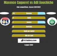 Maxence Caqueret vs Adil Aouchiche h2h player stats