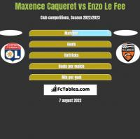 Maxence Caqueret vs Enzo Le Fee h2h player stats