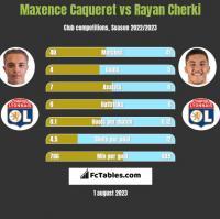 Maxence Caqueret vs Rayan Cherki h2h player stats