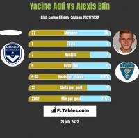 Yacine Adli vs Alexis Blin h2h player stats