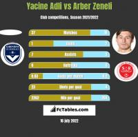 Yacine Adli vs Arber Zeneli h2h player stats