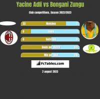 Yacine Adli vs Bongani Zungu h2h player stats