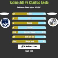 Yacine Adli vs Chadrac Akolo h2h player stats