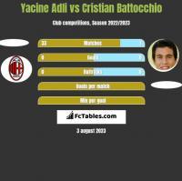 Yacine Adli vs Cristian Battocchio h2h player stats