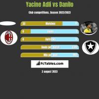 Yacine Adli vs Danilo h2h player stats