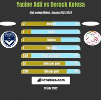 Yacine Adli vs Dereck Kutesa h2h player stats