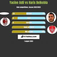 Yacine Adli vs Haris Belkebla h2h player stats