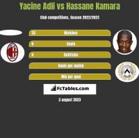 Yacine Adli vs Hassane Kamara h2h player stats