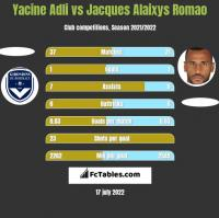 Yacine Adli vs Jacques Alaixys Romao h2h player stats