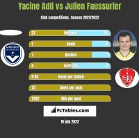 Yacine Adli vs Julien Faussurier h2h player stats