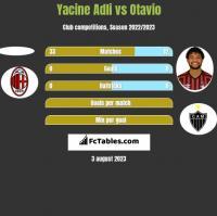 Yacine Adli vs Otavio h2h player stats