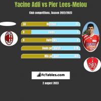 Yacine Adli vs Pier Lees-Melou h2h player stats