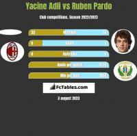 Yacine Adli vs Ruben Pardo h2h player stats